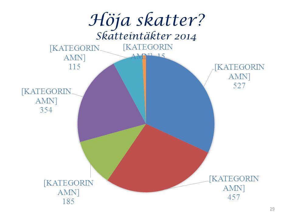 Höja skatter Skatteintäkter 2014 29