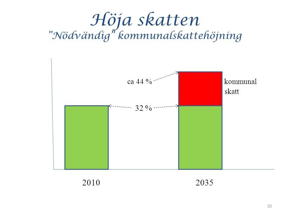 Höja skatten Nödvändig kommunalskattehöjning ca 44 % kommunal skatt 32 % 20102035 30