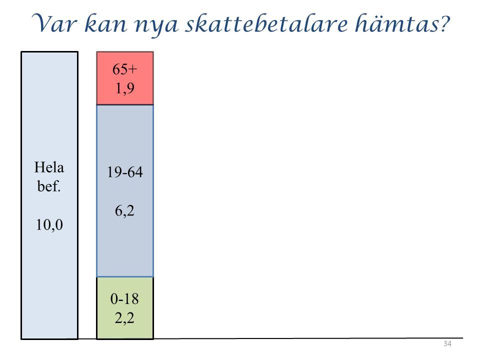 Var kan nya skattebetalare hämtas 34 Hela bef. 10,0 0-18 2,2 19-64 6,2 65+ 1,9