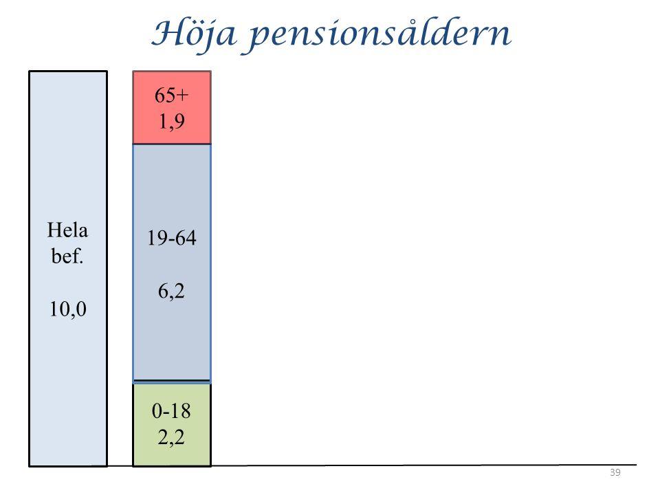 Höja pensionsåldern 39 Hela bef. 10,0 0-18 2,2 19-64 6,2 65+ 1,9