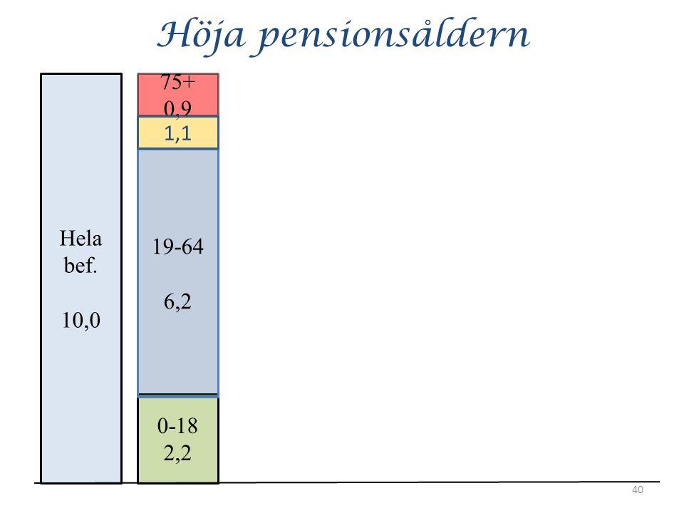 Höja pensionsåldern 40 Hela bef. 10,0 0-18 2,2 19-64 6,2 75+ 0,9 1,1