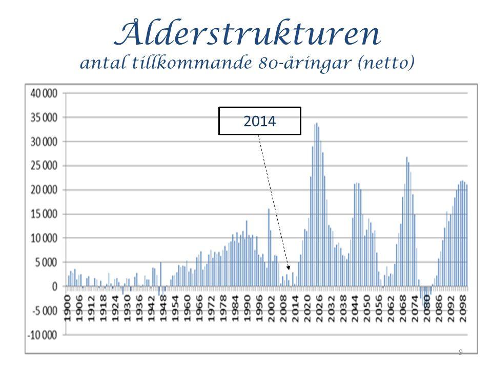 Ålderstrukturen antal tillkommande 80-åringar (netto) 9 2014
