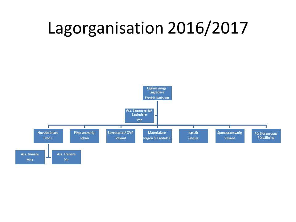 Lagorganisation 2016/2017 Lagansvarig/ Lagledare Fredrik Karlsson Huvudtränare Fred J Ass. tränare Max Ass. Tränare Pär Fiket ansvarig Johan Sekretari