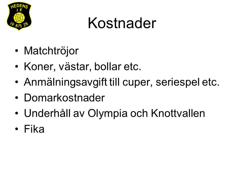 Kostnader Matchtröjor Koner, västar, bollar etc. Anmälningsavgift till cuper, seriespel etc. Domarkostnader Underhåll av Olympia och Knottvallen Fika