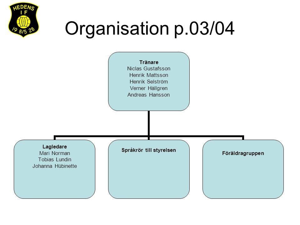 Lagledare (3st) – uppgifter Lagkassa Klädbeställningar Utdelning av beställda kläder, lagfoton etc.