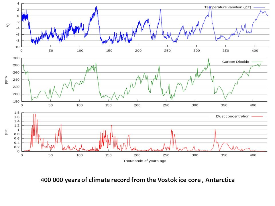 400 000 years of climate record from the Vostok ice core, Antarctica