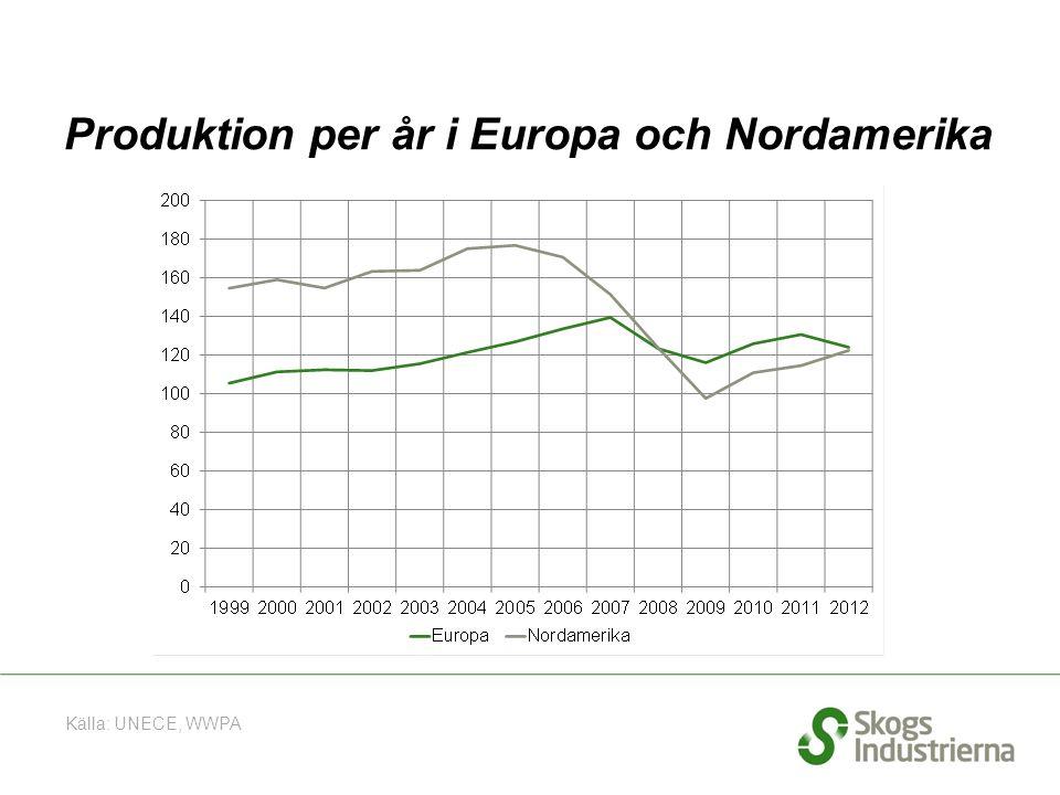 Produktion per år i Europa och Nordamerika Källa: UNECE, WWPA