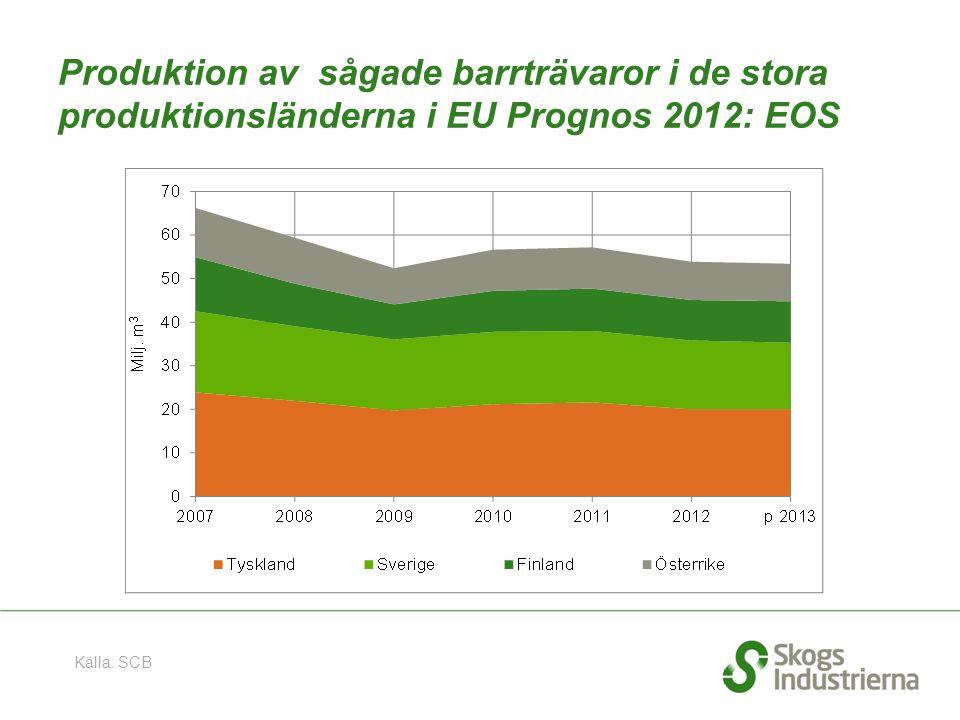 Produktion av sågade barrträvaror i de stora produktionsländerna i EU Prognos 2012: EOS Källa: SCB