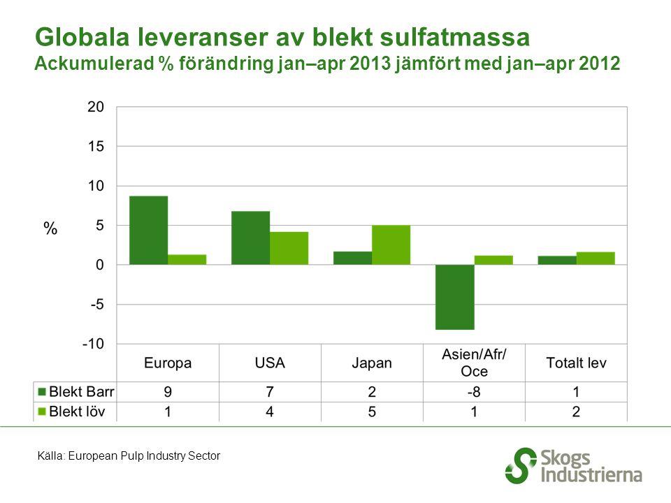Globala leveranser av blekt sulfatmassa Ackumulerad % förändring jan–apr 2013 jämfört med jan–apr 2012 Källa: European Pulp Industry Sector