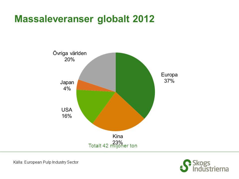 Massaleveranser globalt 2012 Totalt 42 miljoner ton Källa: European Pulp Industry Sector