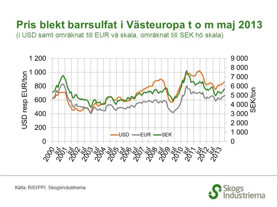 Pris blekt barrsulfat i Västeuropa t o m maj 2013 (i USD samt omräknat till EUR vä skala, omräknat till SEK hö skala) Källa: RISI/PPI, Skogsindustrierna