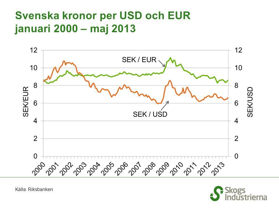 Svenska kronor per USD och EUR januari 2000 – maj 2013 Källa: Riksbanken