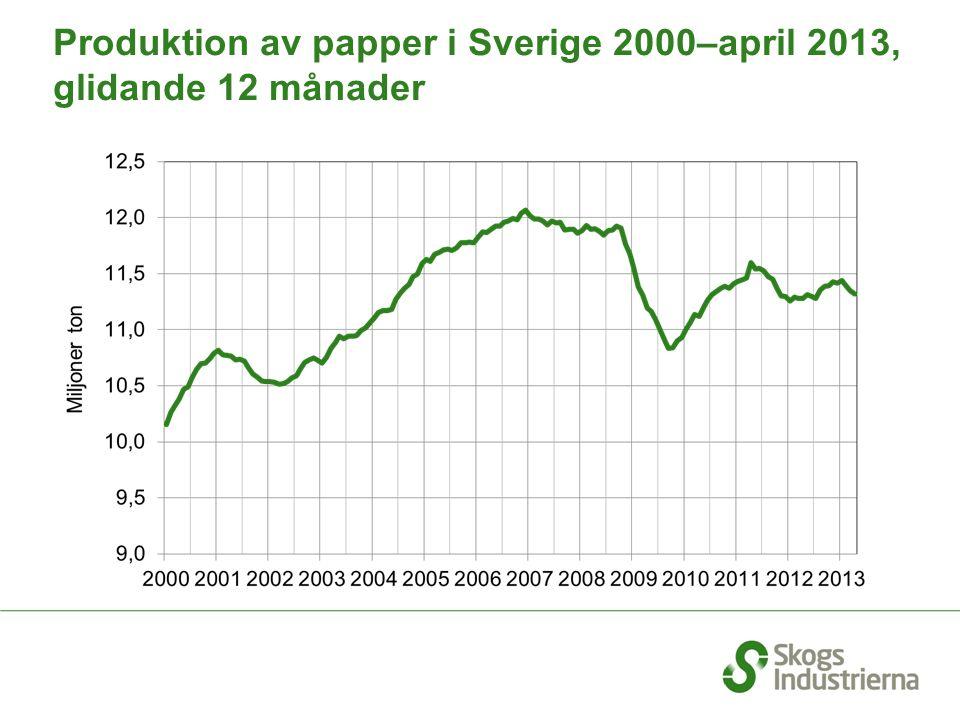 Produktion av papper i Sverige 2000–april 2013, glidande 12 månader
