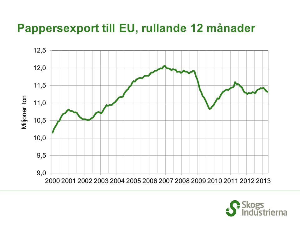 Pappersexport till EU, rullande 12 månader