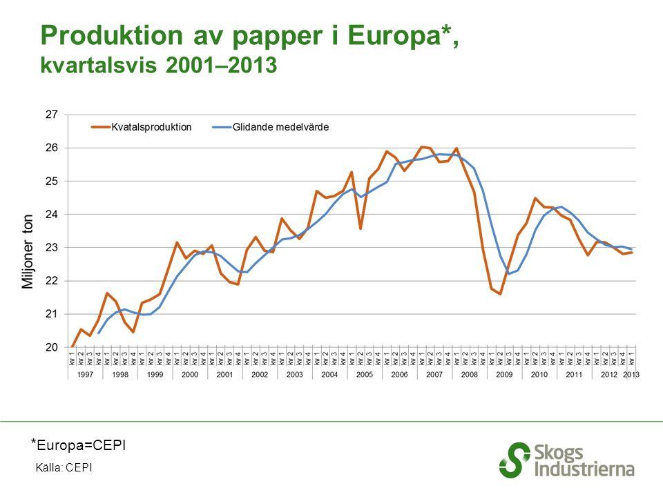 Produktion av papper i Europa*, kvartalsvis 2001–2013 * Europa=CEPI Källa: CEPI