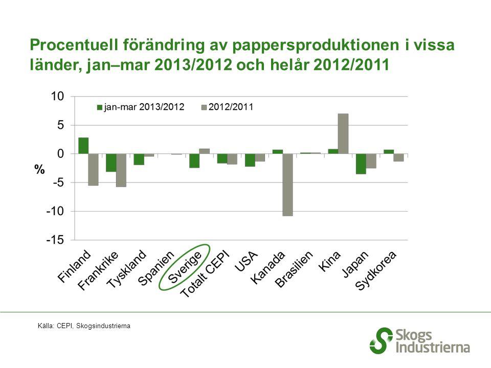 Procentuell förändring av pappersproduktionen i vissa länder, jan–mar 2013/2012 och helår 2012/2011 Källa: CEPI, Skogsindustrierna
