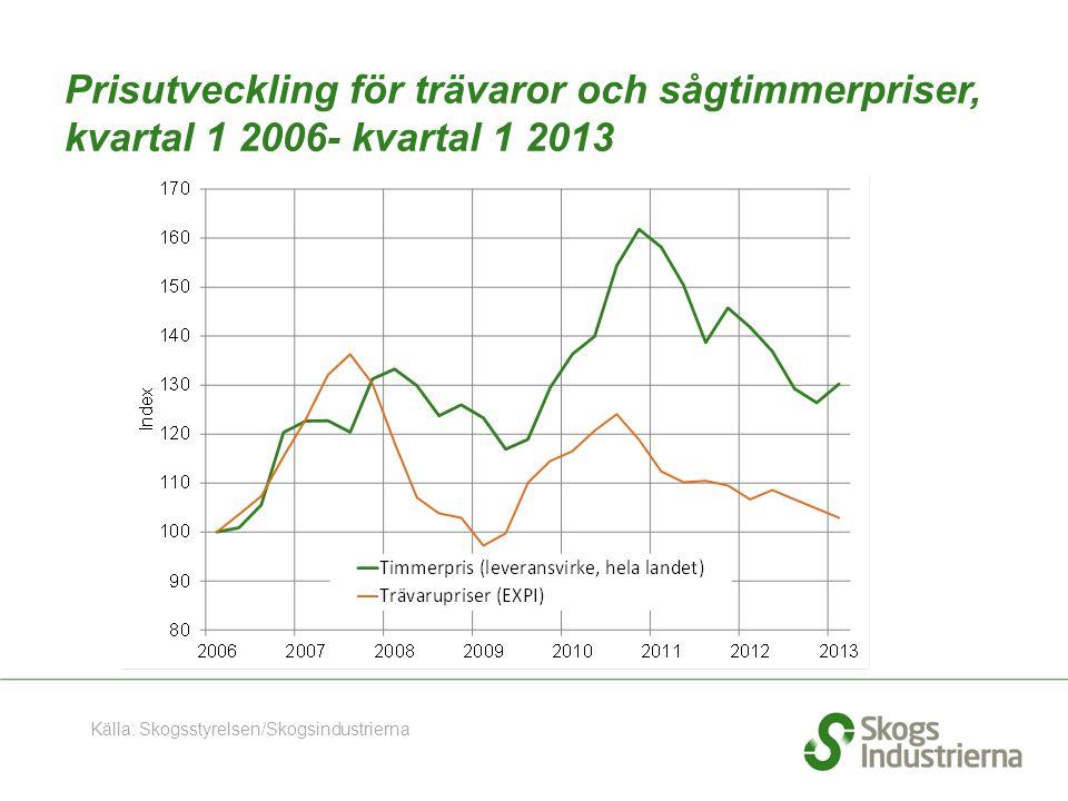 Prisutveckling för trävaror och sågtimmerpriser, kvartal 1 2006- kvartal 1 2013 Källa: Skogsstyrelsen/Skogsindustrierna