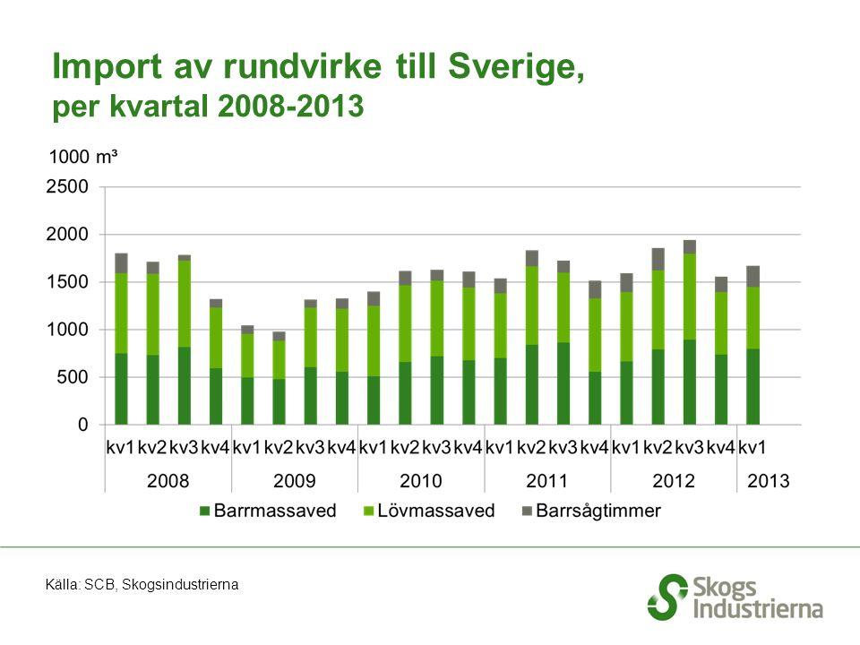 Import av rundvirke till Sverige, per kvartal 2008-2013 Källa: SCB, Skogsindustrierna