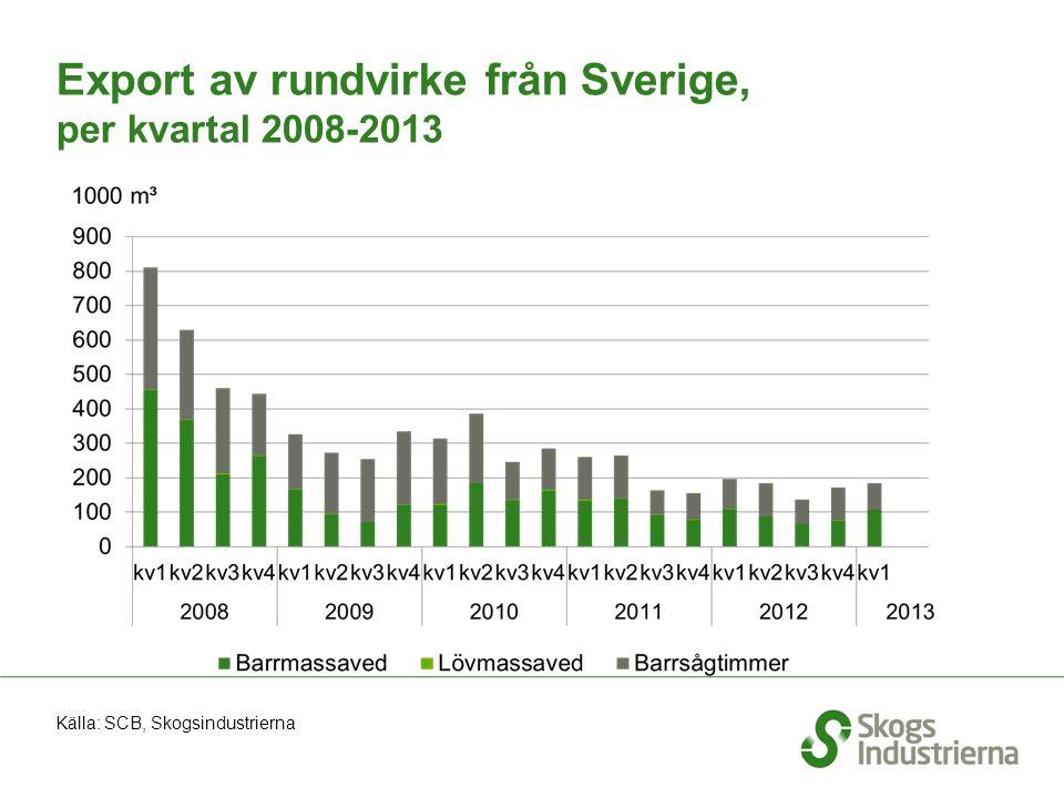 Export av rundvirke från Sverige, per kvartal 2008-2013 Källa: SCB, Skogsindustrierna