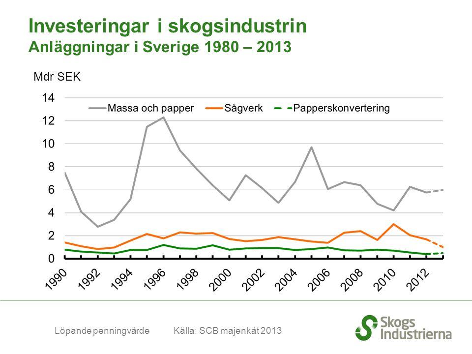 Mdr SEK Löpande penningvärde Källa: SCB majenkät 2013 Investeringar i skogsindustrin Anläggningar i Sverige 1980 – 2013