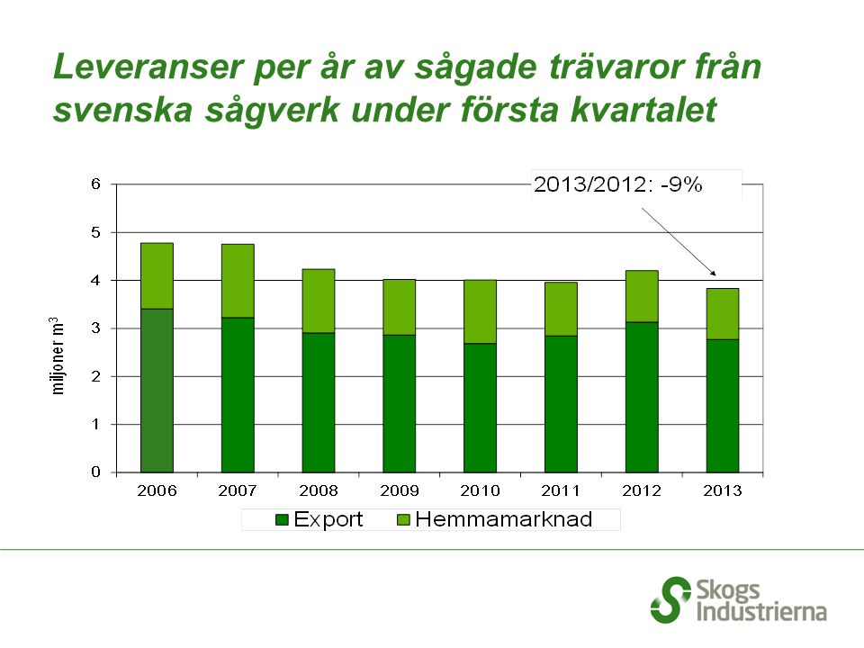 Leveranser per år av sågade trävaror från svenska sågverk under första kvartalet