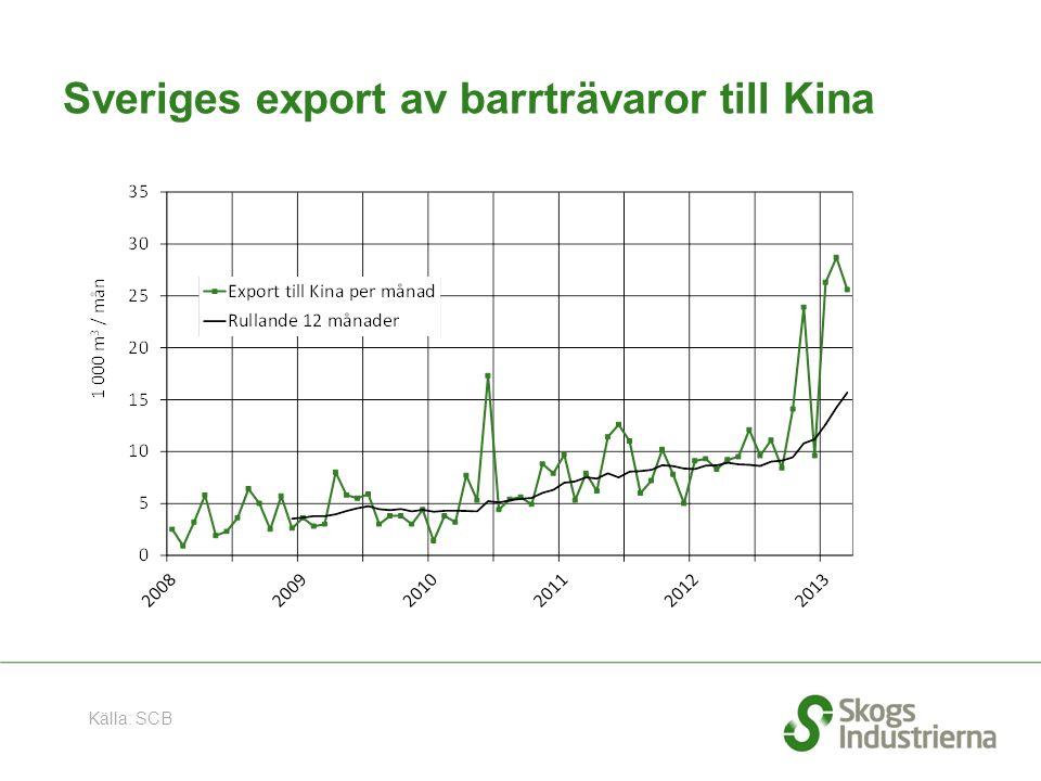 Sveriges export av barrträvaror till Kina Källa: SCB