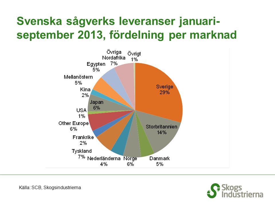 Svenska sågverks leveranser januari- september 2013, fördelning per marknad Källa: SCB, Skogsindustrierna