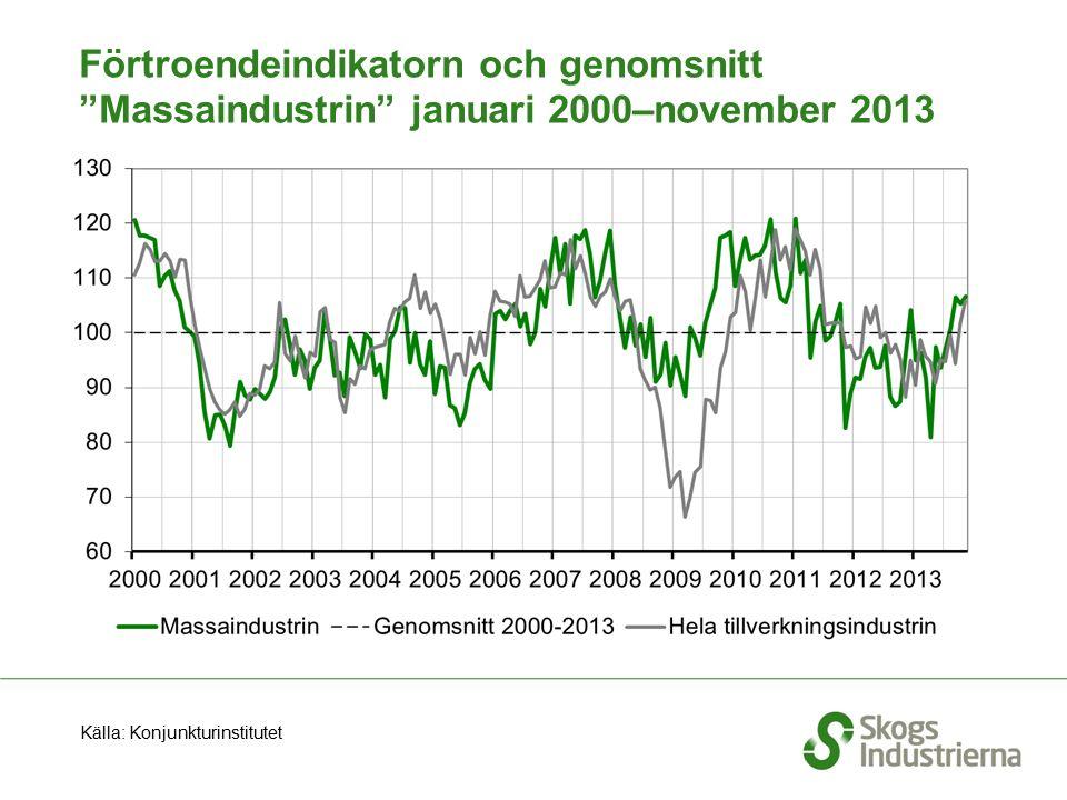 """Förtroendeindikatorn och genomsnitt """"Massaindustrin"""" januari 2000–november 2013 Källa: Konjunkturinstitutet"""