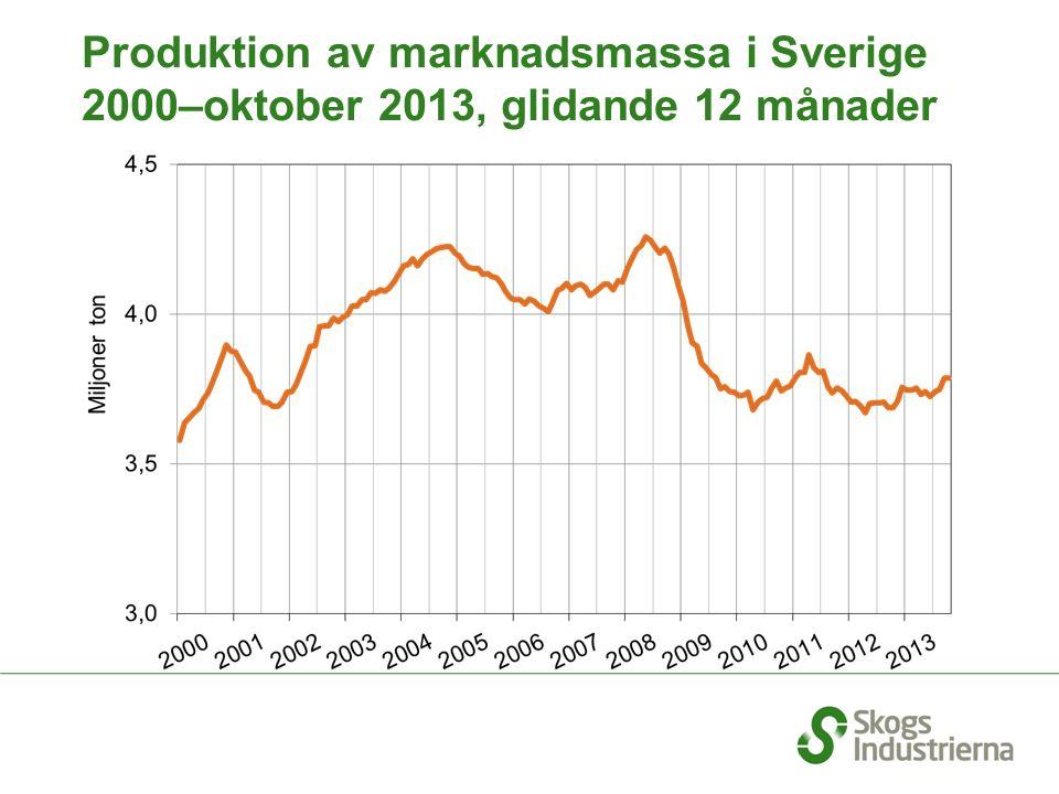 Produktion av marknadsmassa i Sverige 2000–oktober 2013, glidande 12 månader