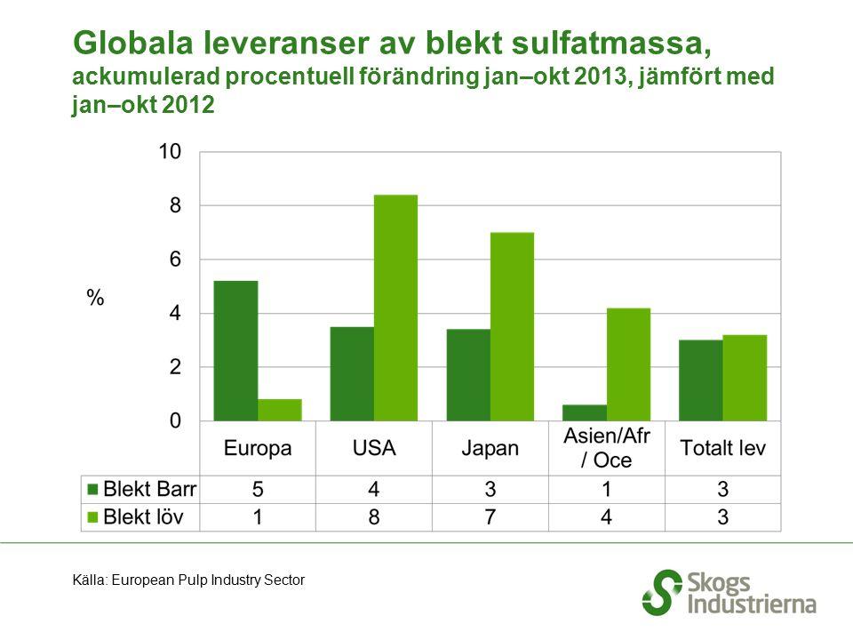 Globala leveranser av blekt sulfatmassa, ackumulerad procentuell förändring jan–okt 2013, jämfört med jan–okt 2012 Källa: European Pulp Industry Secto