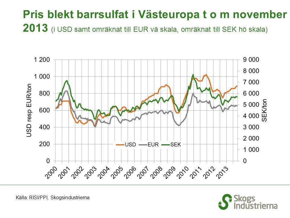 Pris blekt barrsulfat i Västeuropa t o m november 2013 (i USD samt omräknat till EUR vä skala, omräknat till SEK hö skala) Källa: RISI/PPI, Skogsindus