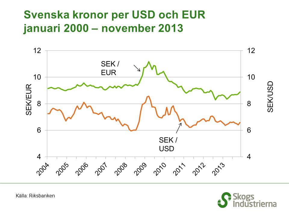 Svenska kronor per USD och EUR januari 2000 – november 2013 Källa: Riksbanken