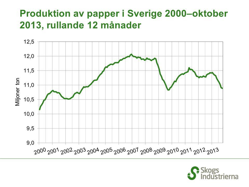 Produktion av papper i Sverige 2000–oktober 2013, rullande 12 månader