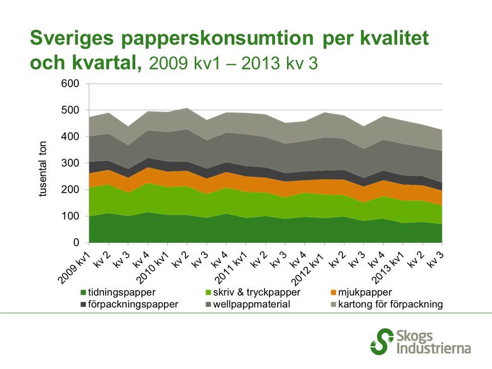 Sveriges papperskonsumtion per kvalitet och kvartal, 2009 kv1 – 2013 kv 3