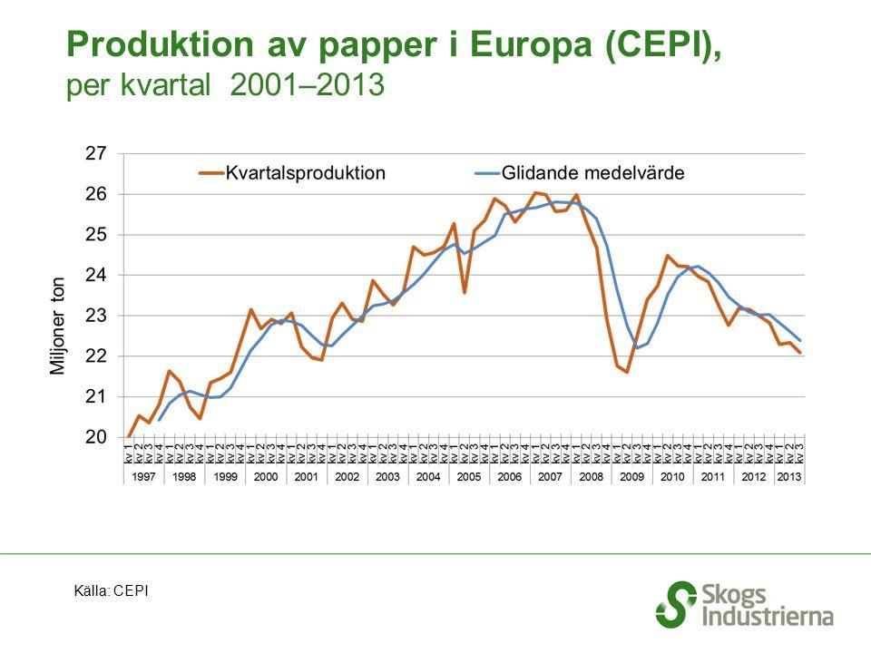 Produktion av papper i Europa (CEPI), per kvartal 2001–2013 Källa: CEPI