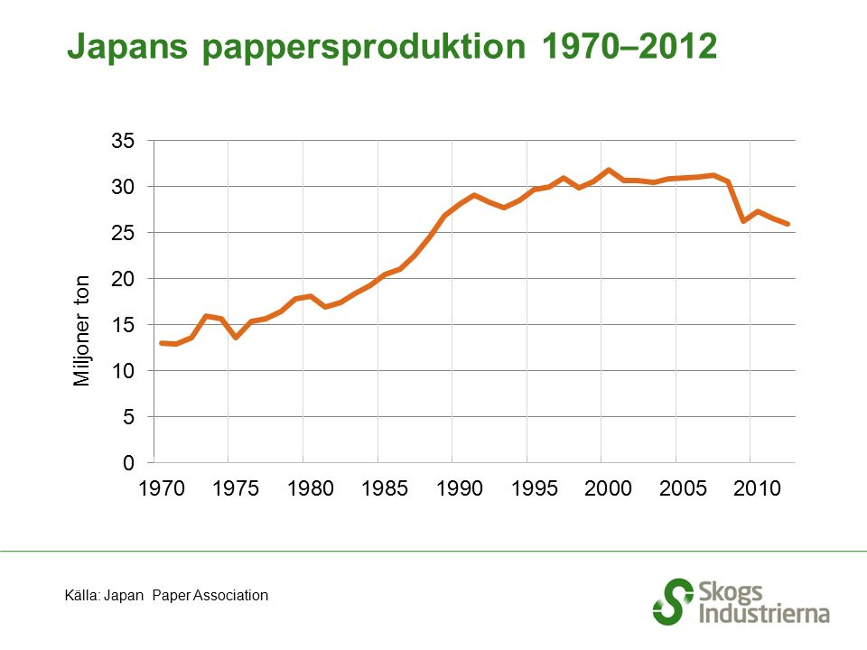 Japans pappersproduktion 1970 – 2012 Källa: Japan Paper Association