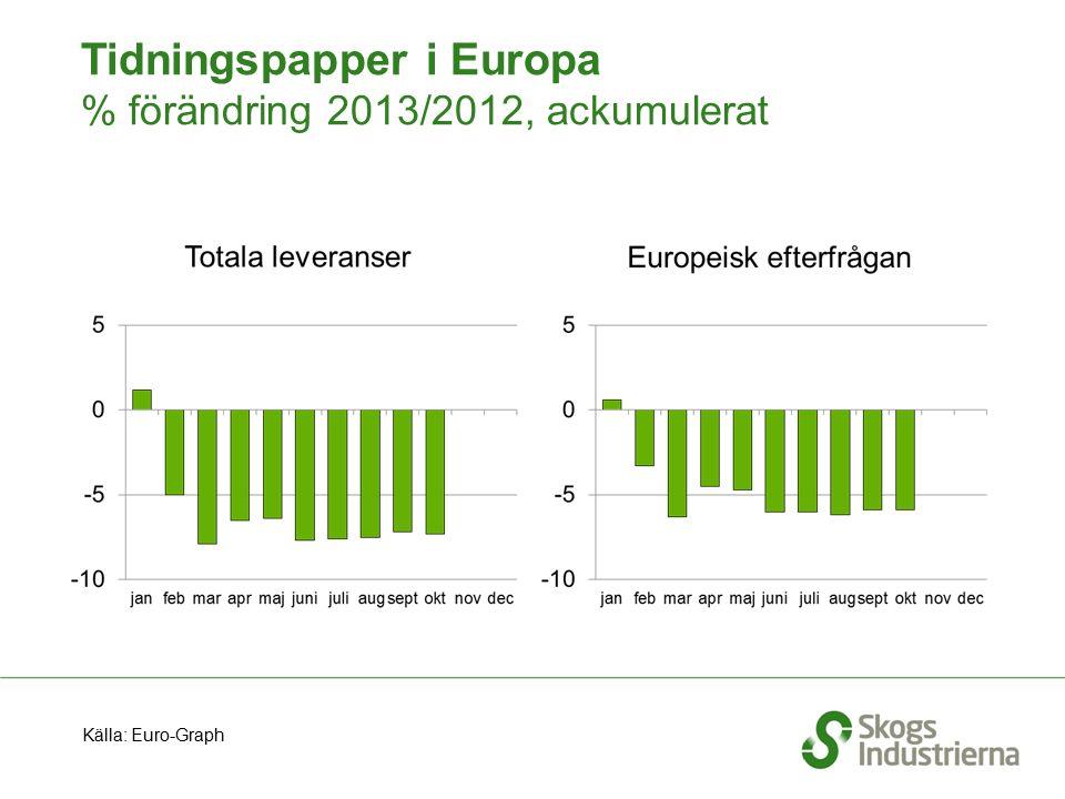 Tidningspapper i Europa % förändring 2013/2012, ackumulerat Källa: Euro-Graph