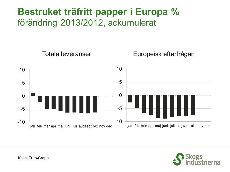 Bestruket träfritt papper i Europa % förändring 2013/2012, ackumulerat Källa: Euro-Graph