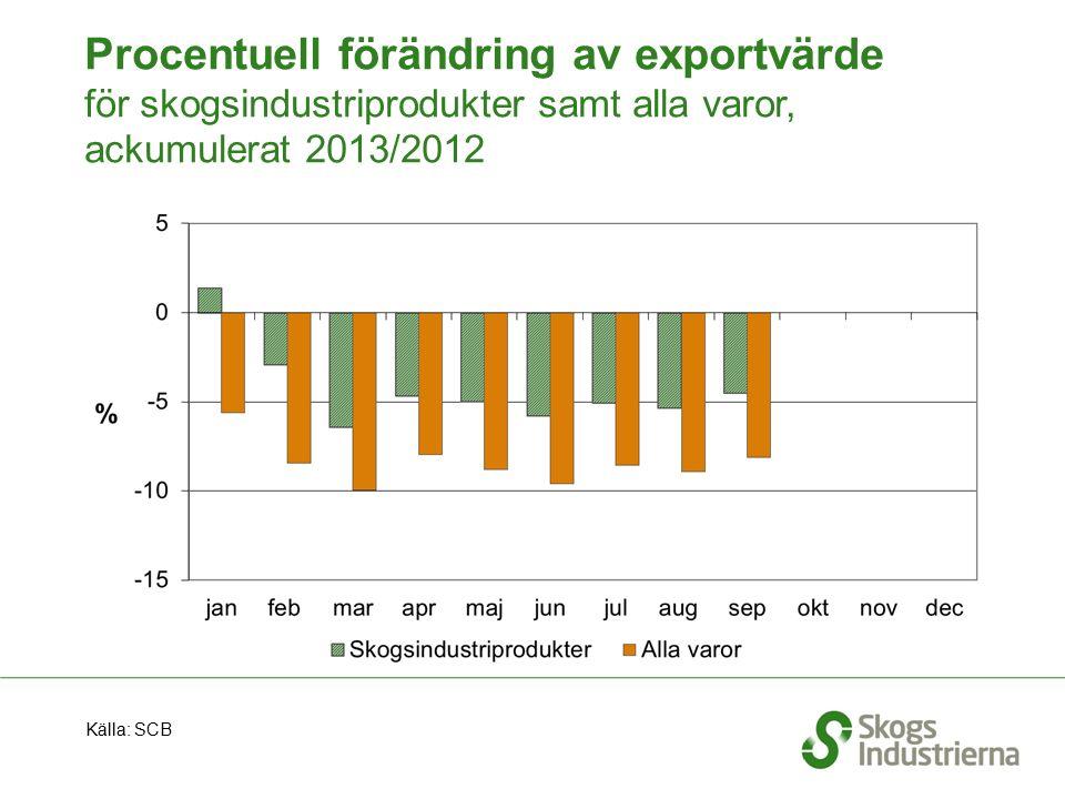 Procentuell förändring av exportvärde för skogsindustriprodukter samt alla varor, ackumulerat 2013/2012 Källa: SCB