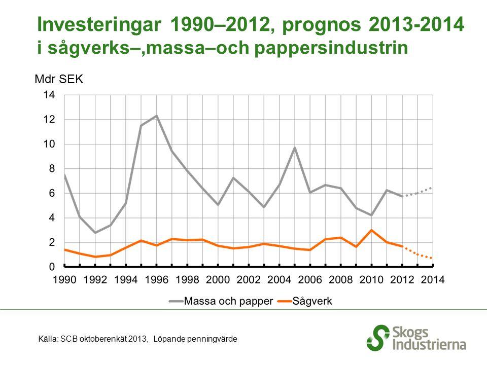 Mdr SEK Källa: SCB oktoberenkät 2013, Löpande penningvärde Investeringar 1990–2012, prognos 2013-2014 i sågverks–,massa–och pappersindustrin