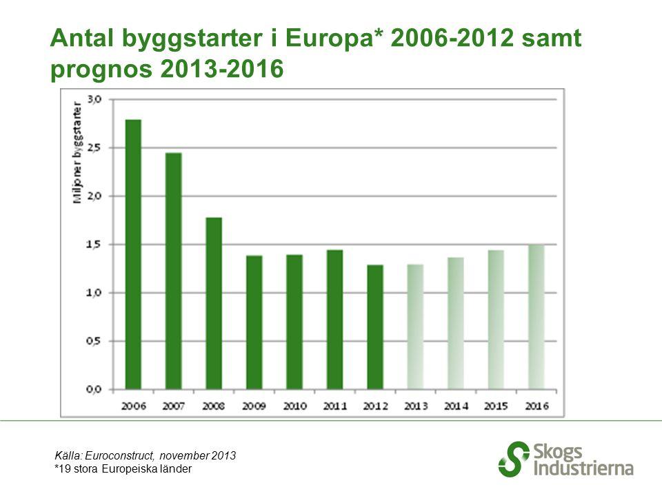 Antal byggstarter i Europa* 2006-2012 samt prognos 2013-2016 Källa: Euroconstruct, november 2013 *19 stora Europeiska länder