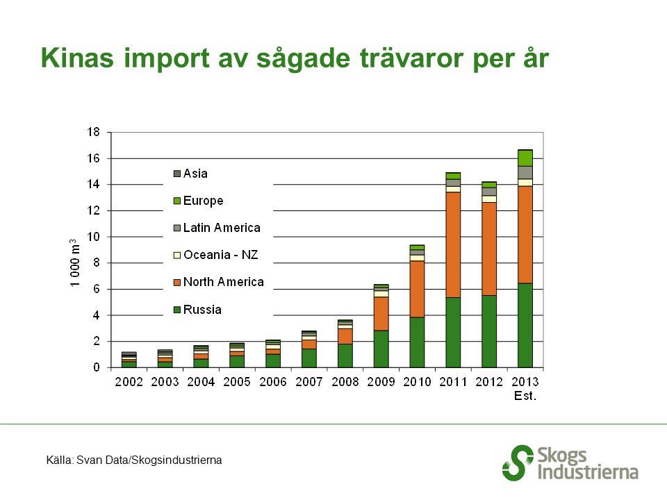 Kinas import av sågade trävaror per år Källa: Svan Data/Skogsindustrierna