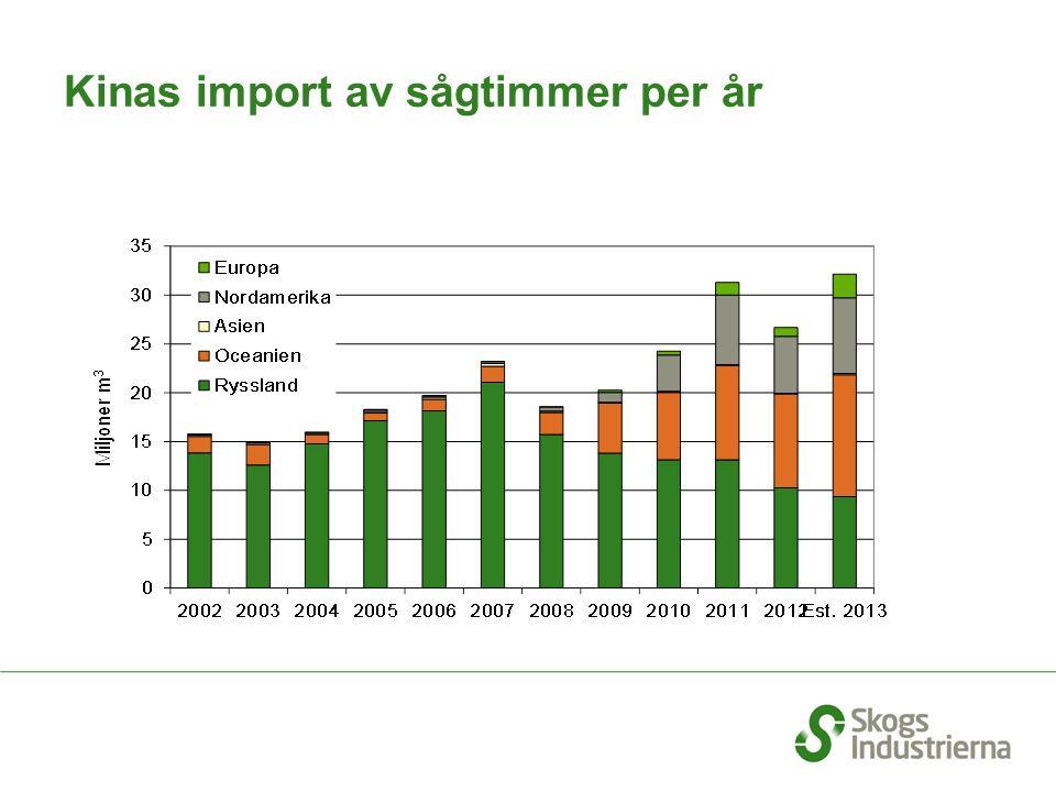 Kinas import av sågtimmer per år