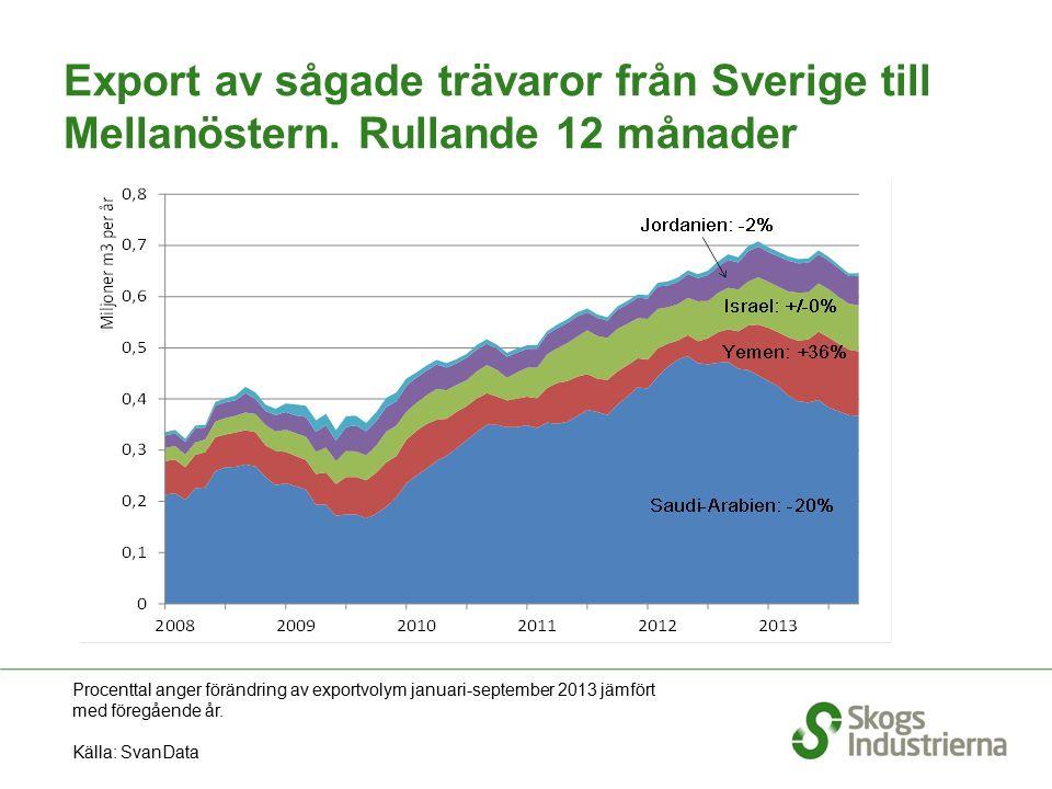Export av sågade trävaror från Sverige till Mellanöstern. Rullande 12 månader Procenttal anger förändring av exportvolym januari-september 2013 jämför
