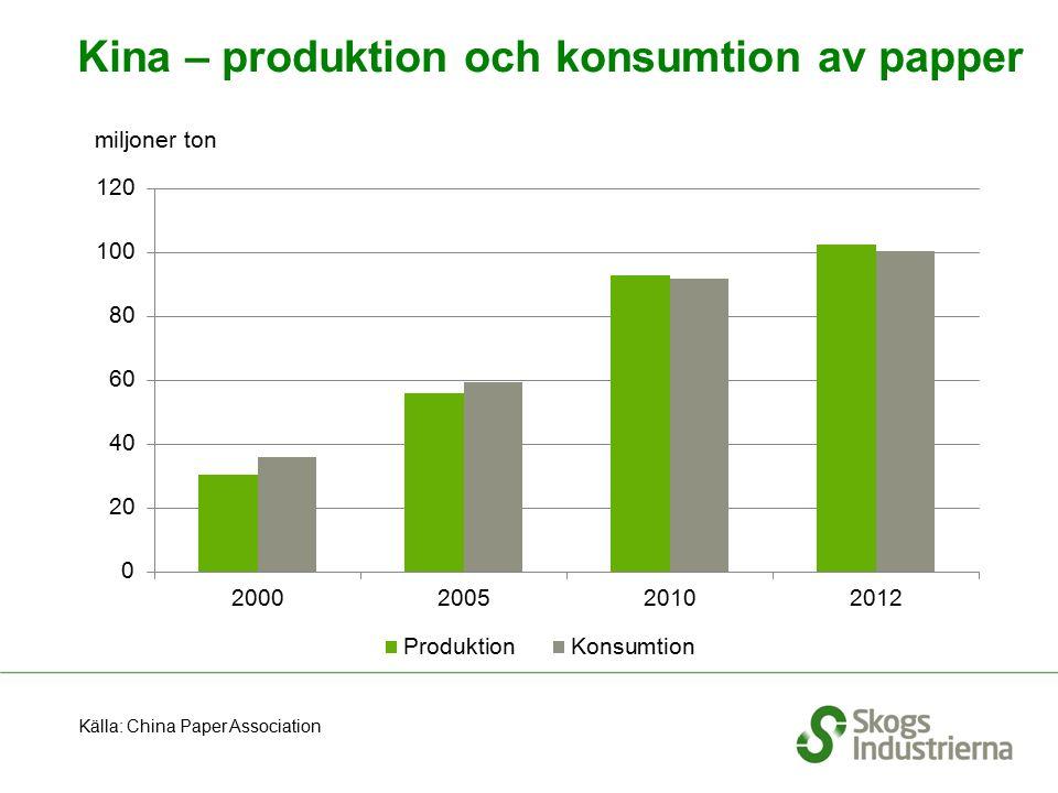 Kina – produktion och konsumtion av papper Källa: China Paper Association