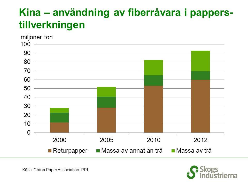 Kina – användning av fiberråvara i pappers- tillverkningen Källa: China Paper Association, PPI