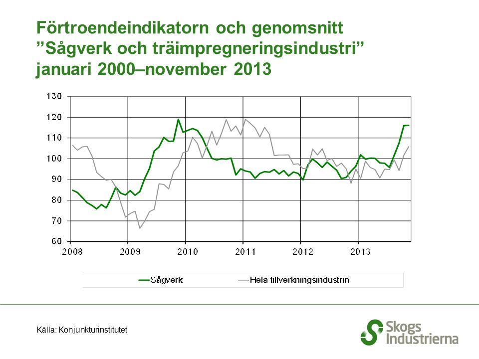 """Förtroendeindikatorn och genomsnitt """"Sågverk och träimpregneringsindustri"""" januari 2000–november 2013 Källa: Konjunkturinstitutet"""