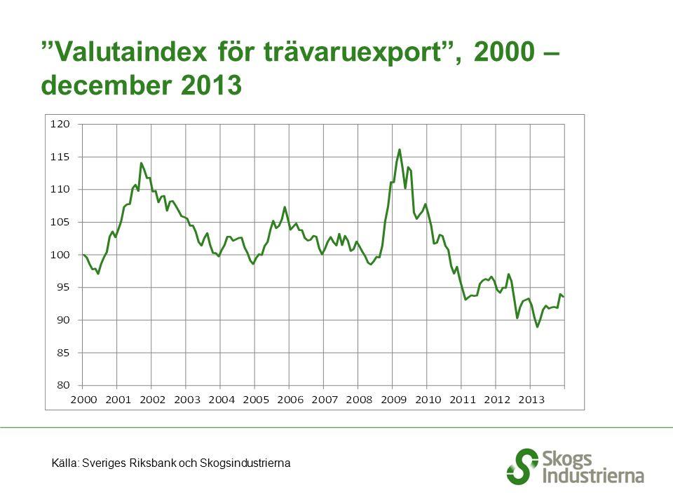 """""""Valutaindex för trävaruexport"""", 2000 – december 2013 Källa: Sveriges Riksbank och Skogsindustrierna"""
