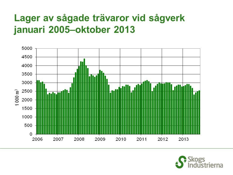 Lager av sågade trävaror vid sågverk januari 2005–oktober 2013