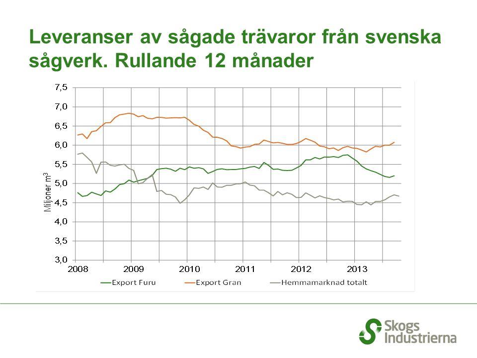 Leveranser av sågade trävaror från svenska sågverk. Rullande 12 månader
